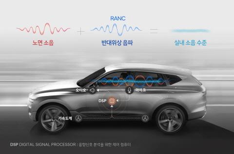 현대자동차그룹, 첨단 노면소음 저감 기술 세계 최초 개발해 양...
